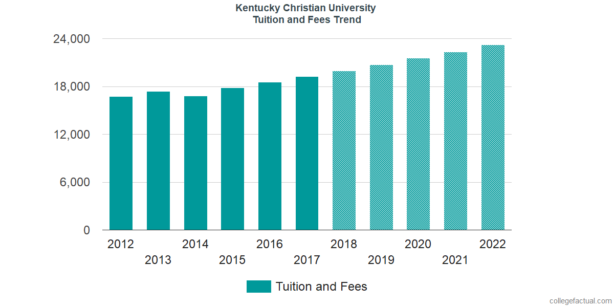 Tuition and Fees Trends at Kentucky Christian University