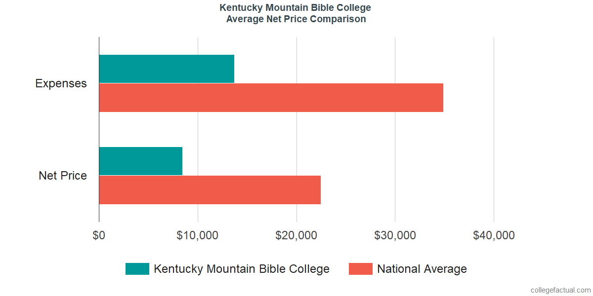 Net Price Comparisons at Kentucky Mountain Bible College