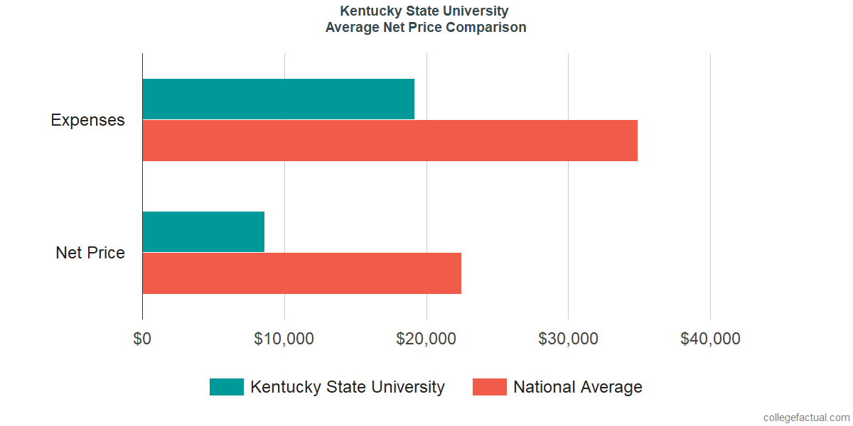 Net Price Comparisons at Kentucky State University
