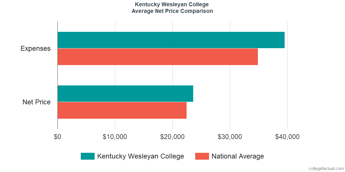 Net Price Comparisons at Kentucky Wesleyan College