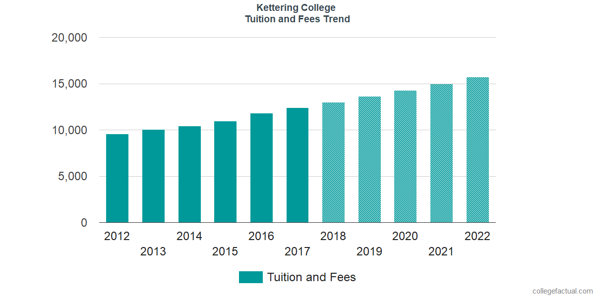 Tuition and Fees Trends at Kettering College