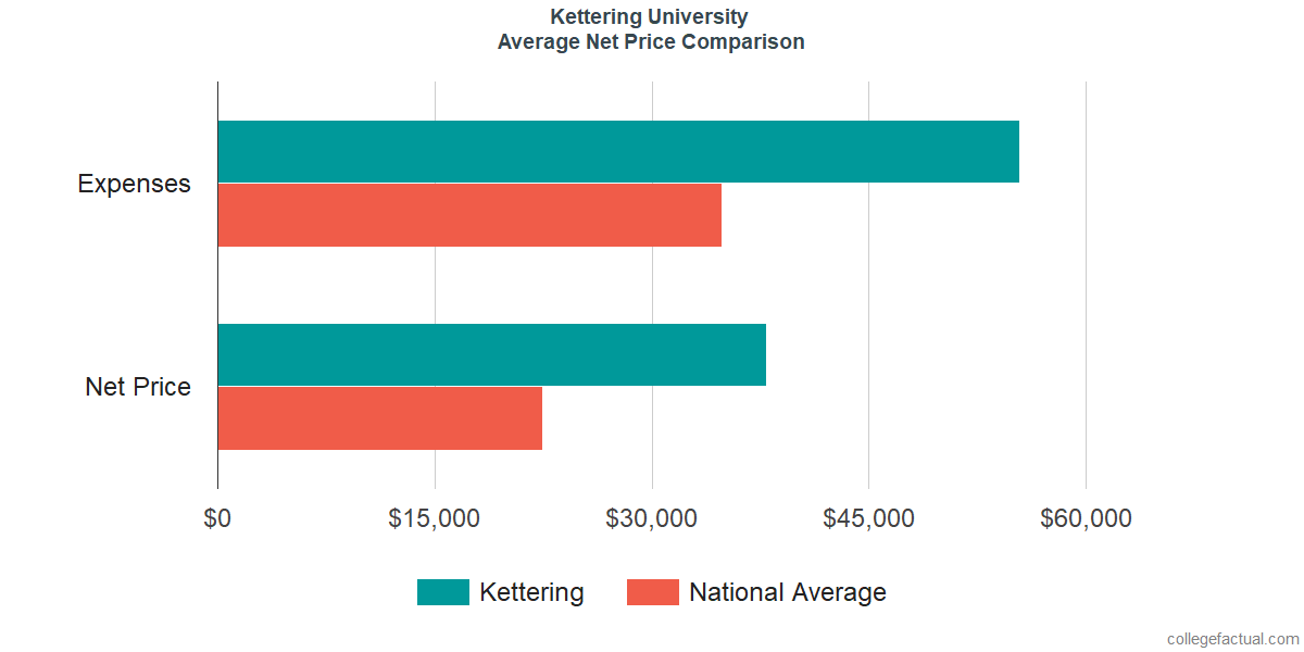 Net Price Comparisons at Kettering University