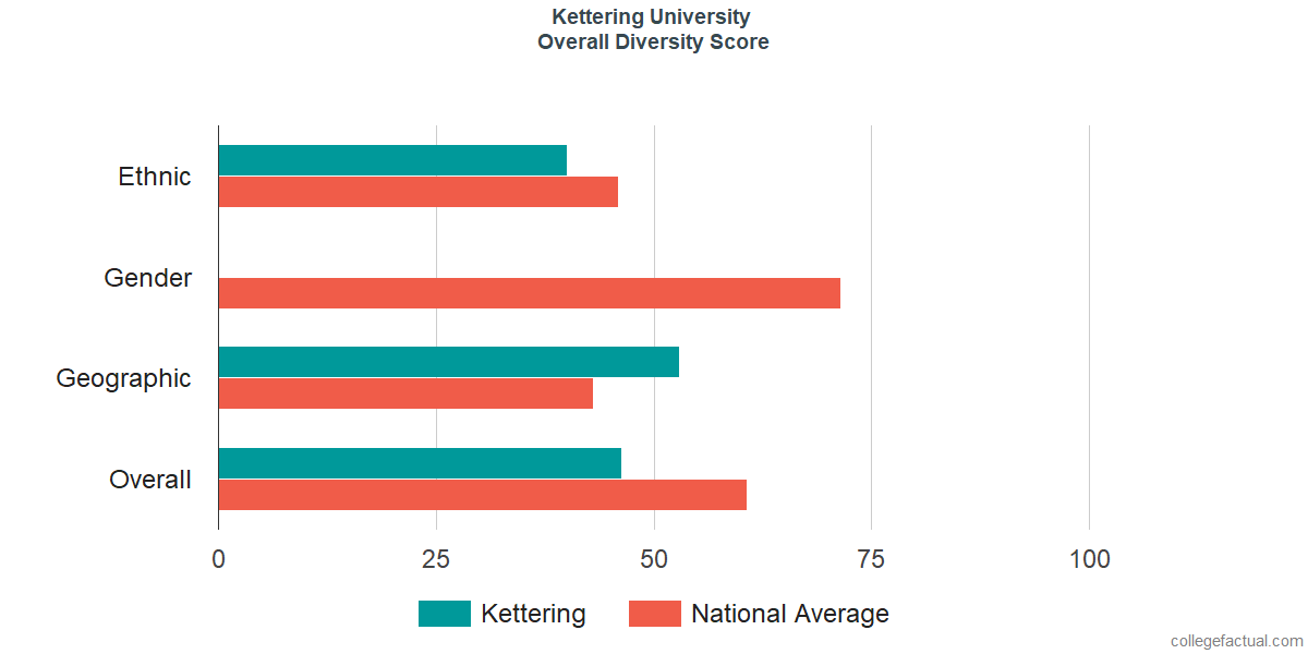 Overall Diversity at Kettering University