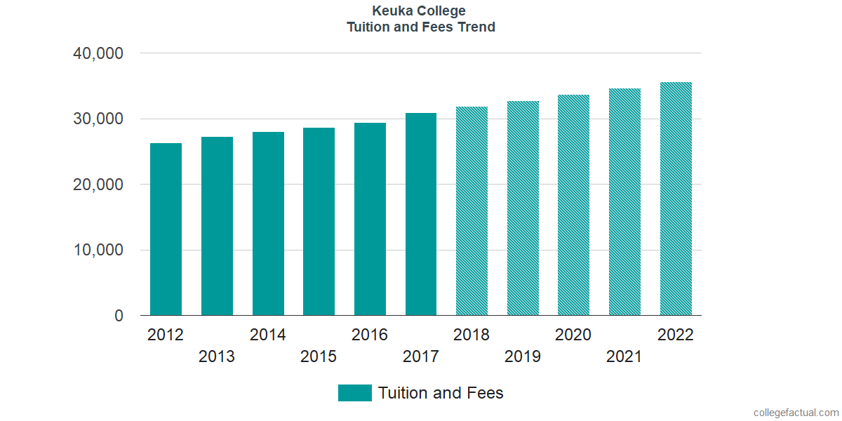 Tuition and Fees Trends at Keuka College