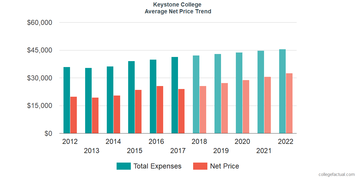 Net Price Trends at Keystone College