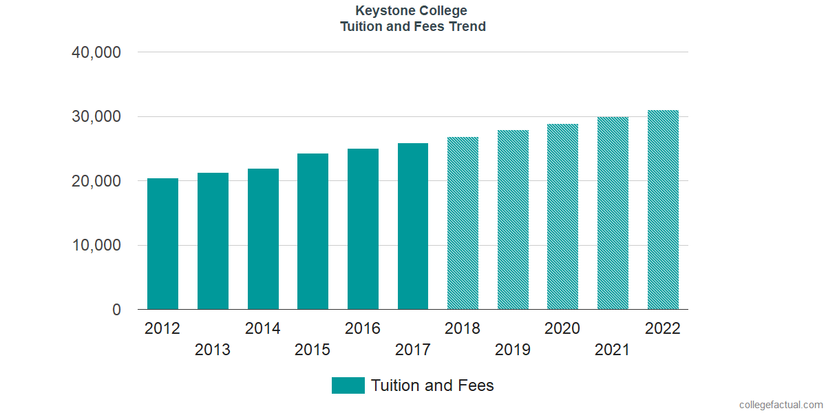 Tuition and Fees Trends at Keystone College