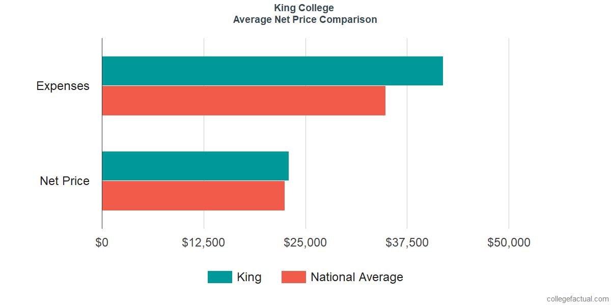 Net Price Comparisons at King University