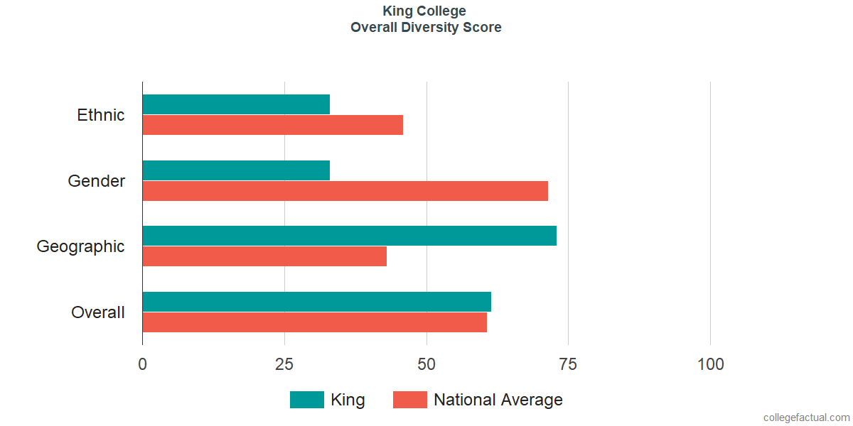 Overall Diversity at King University