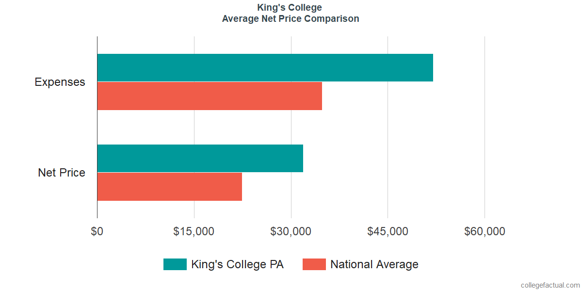 Net Price Comparisons at King's College