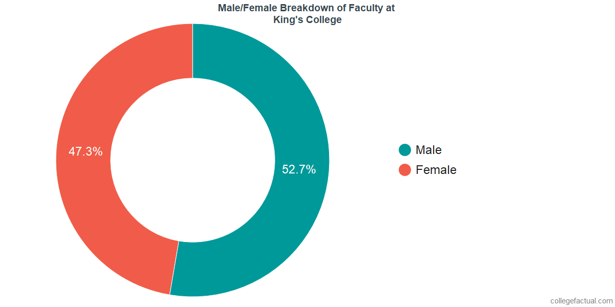 Male/Female Diversity of Faculty at King's College