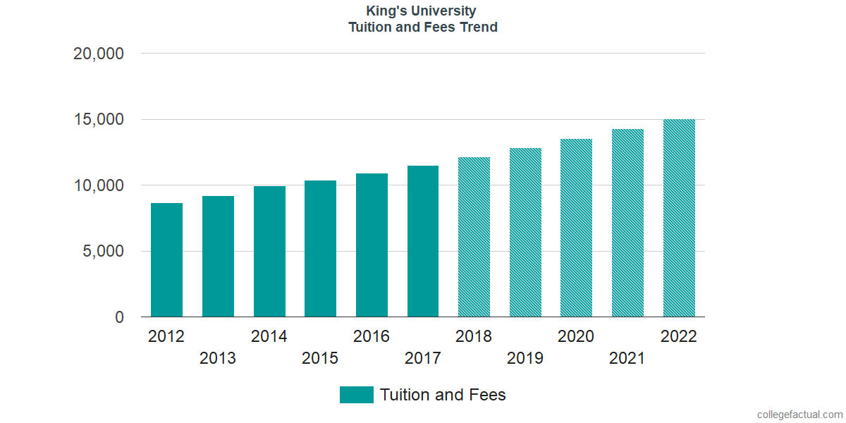 Tuition and Fees Trends at The King's University