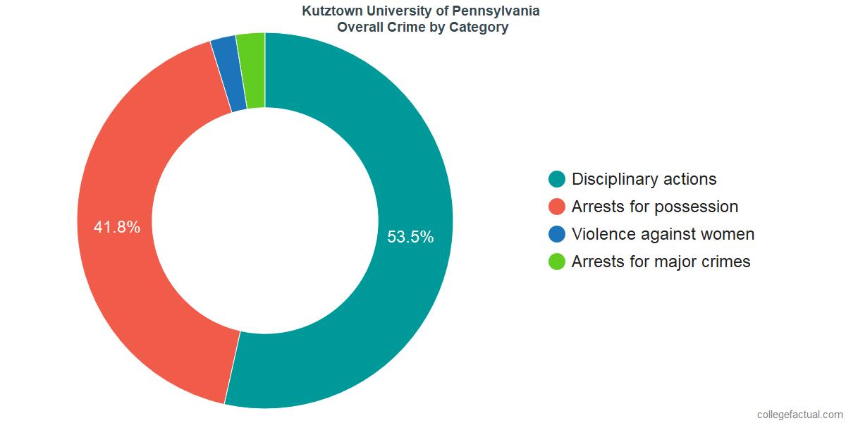 Kutztown University Of Pennsylvania >> How Safe Is Kutztown University Of Pennsylvania Learn About