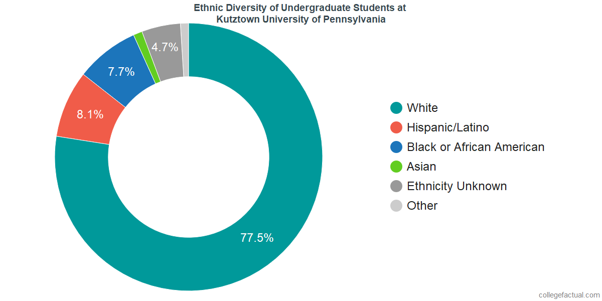 Kutztown University Of Pennsylvania >> Kutztown University Of Pennsylvania Diversity Racial