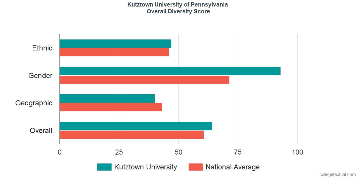 Overall Diversity at Kutztown University of Pennsylvania