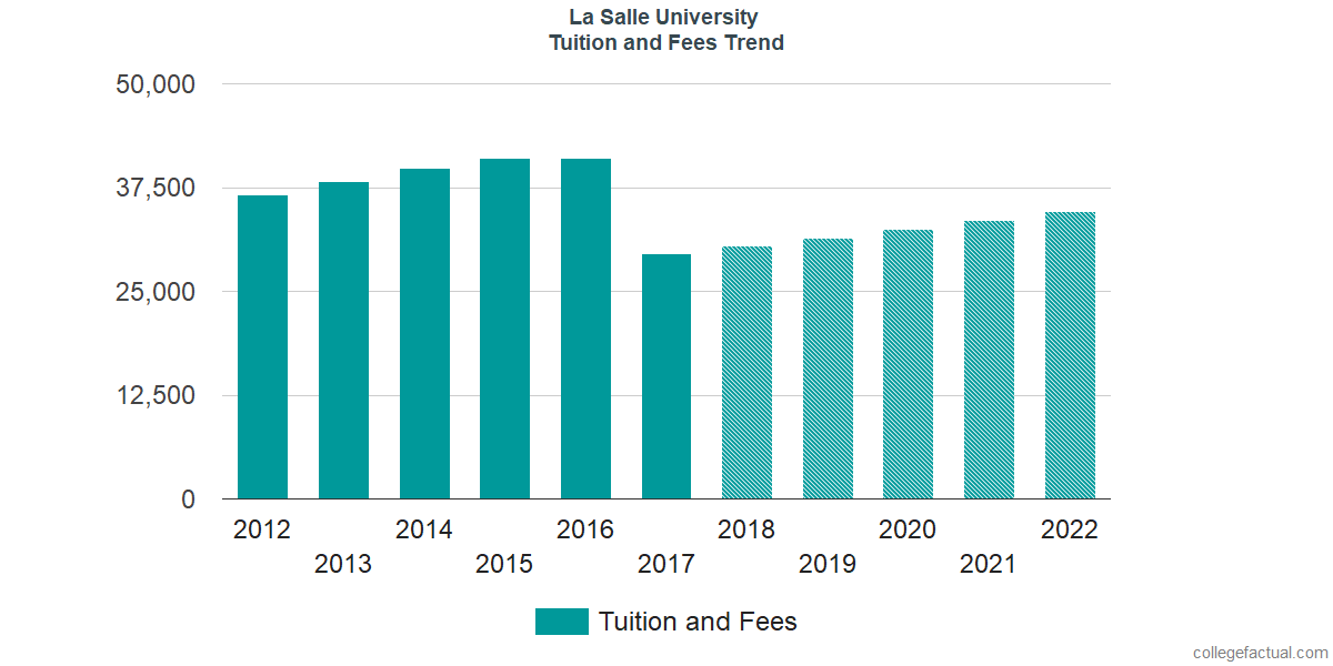 Tuition and Fees Trends at La Salle University