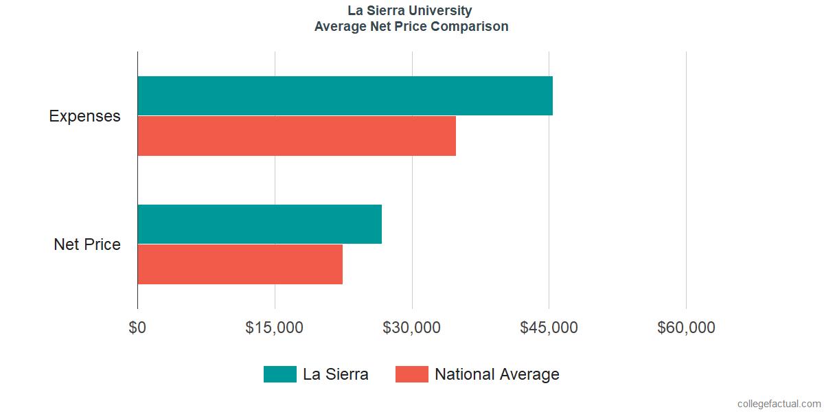 Net Price Comparisons at La Sierra University