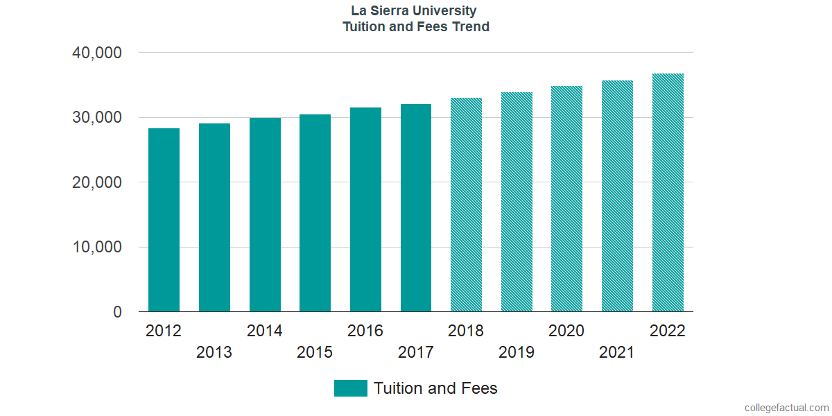 Tuition and Fees Trends at La Sierra University