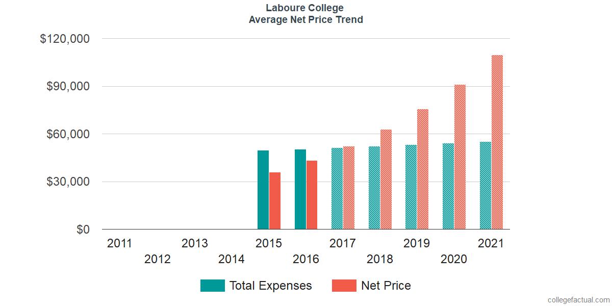 Average Net Price at Laboure College