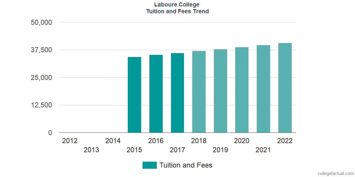 Tuition and Fees Trends at Laboure College