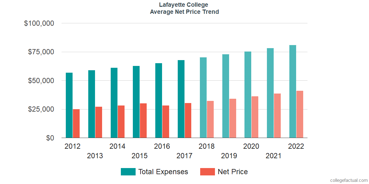 Net Price Trends at Lafayette College