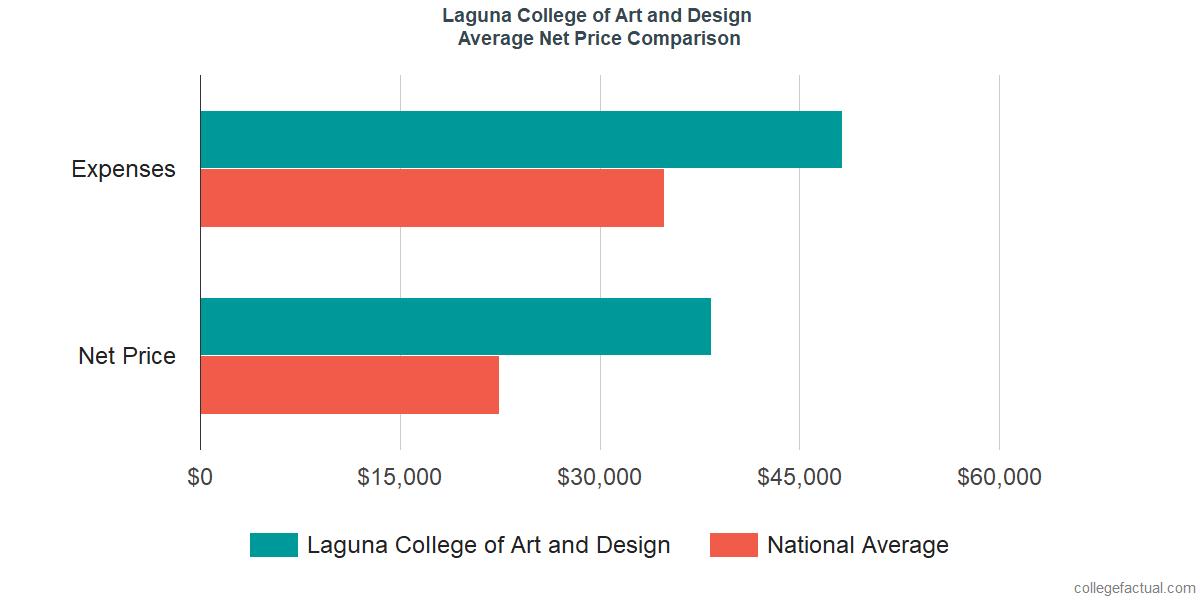 Net Price Comparisons at Laguna College of Art and Design