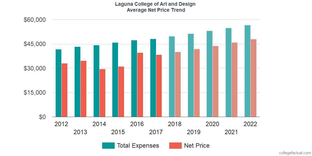 Net Price Trends at Laguna College of Art and Design
