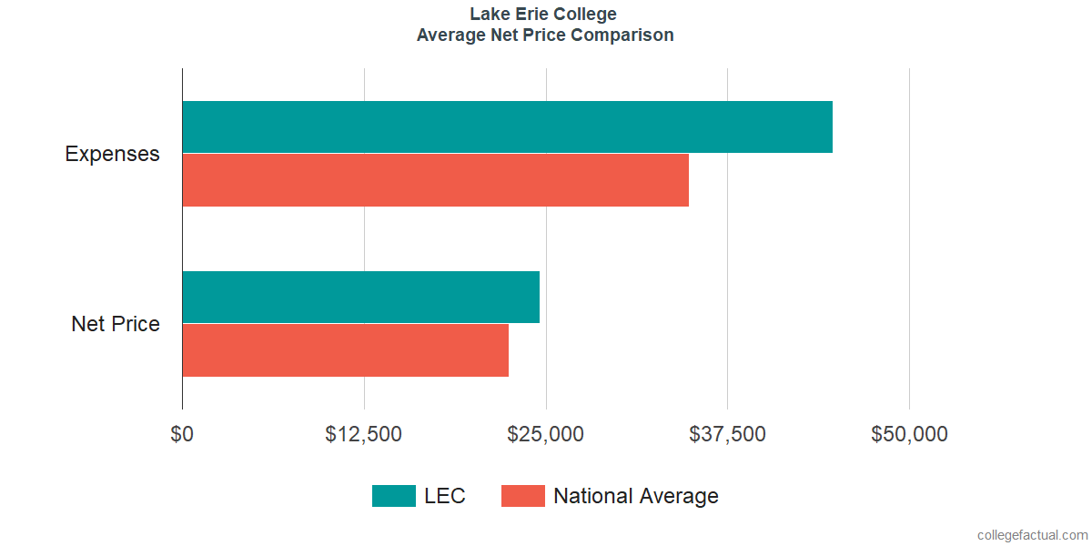 Net Price Comparisons at Lake Erie College