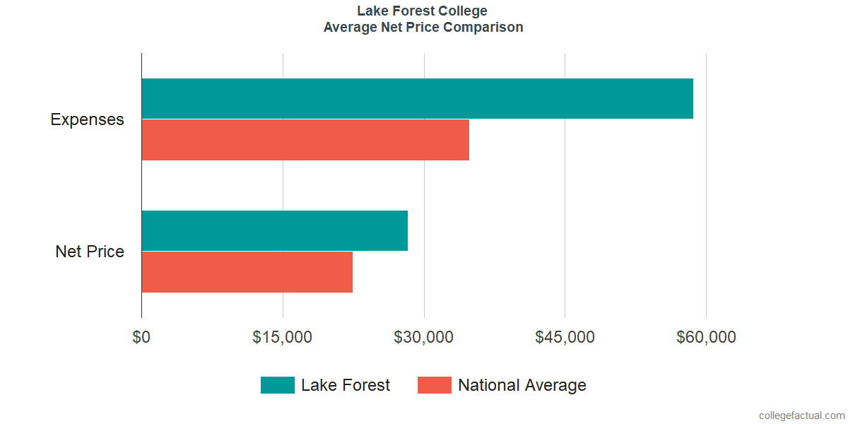 Net Price Comparisons at Lake Forest College