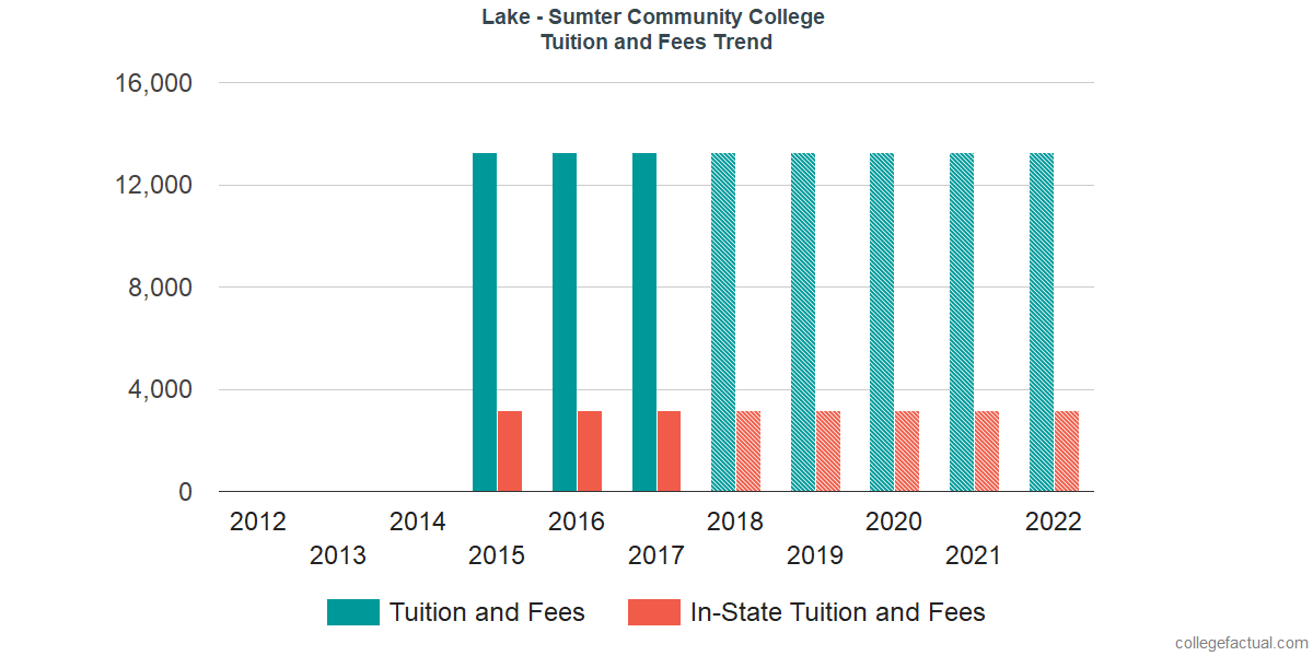 Tuition and Fees Trends at Lake - Sumter State College