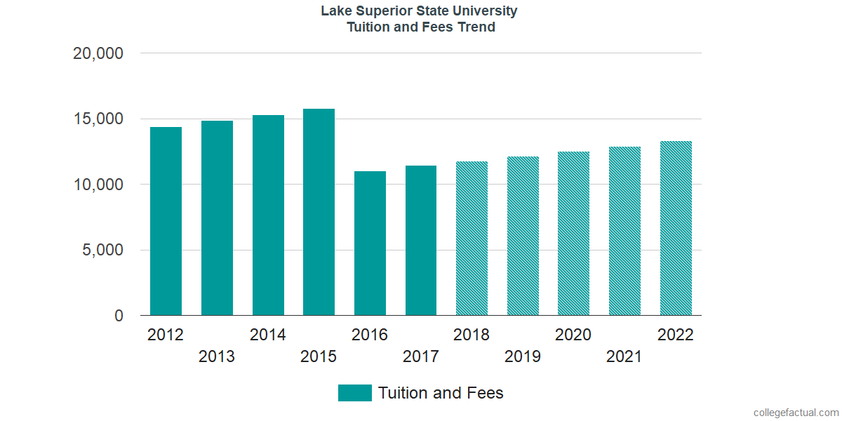 Tuition and Fees Trends at Lake Superior State University