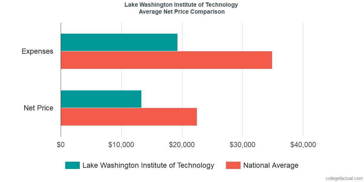 Net Price Comparisons at Lake Washington Institute of Technology