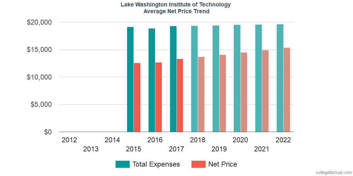 Average Net Price at Lake Washington Institute of Technology