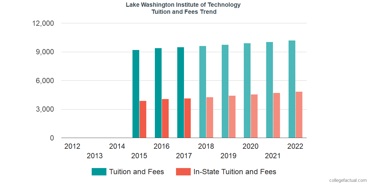Tuition and Fees Trends at Lake Washington Institute of Technology