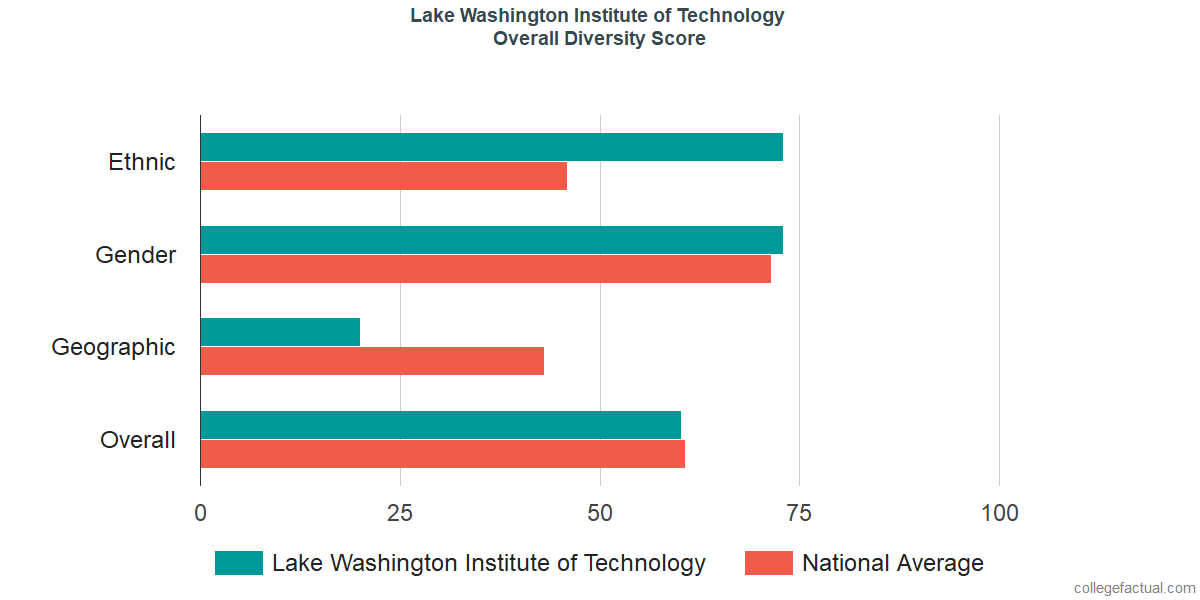 Overall Diversity at Lake Washington Institute of Technology
