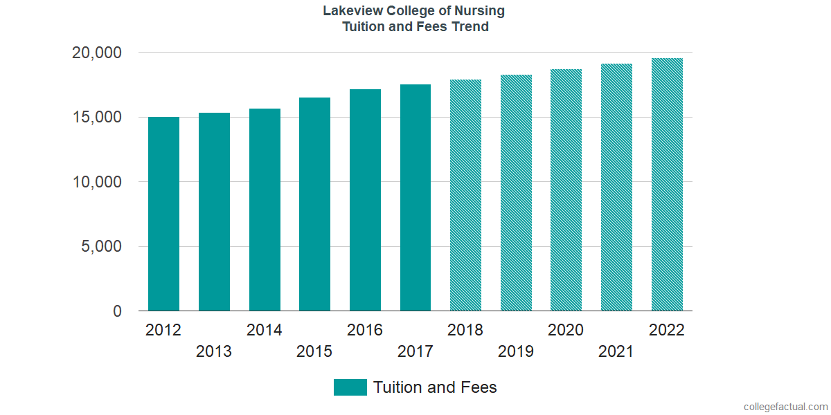 Tuition and Fees Trends at Lakeview College of Nursing