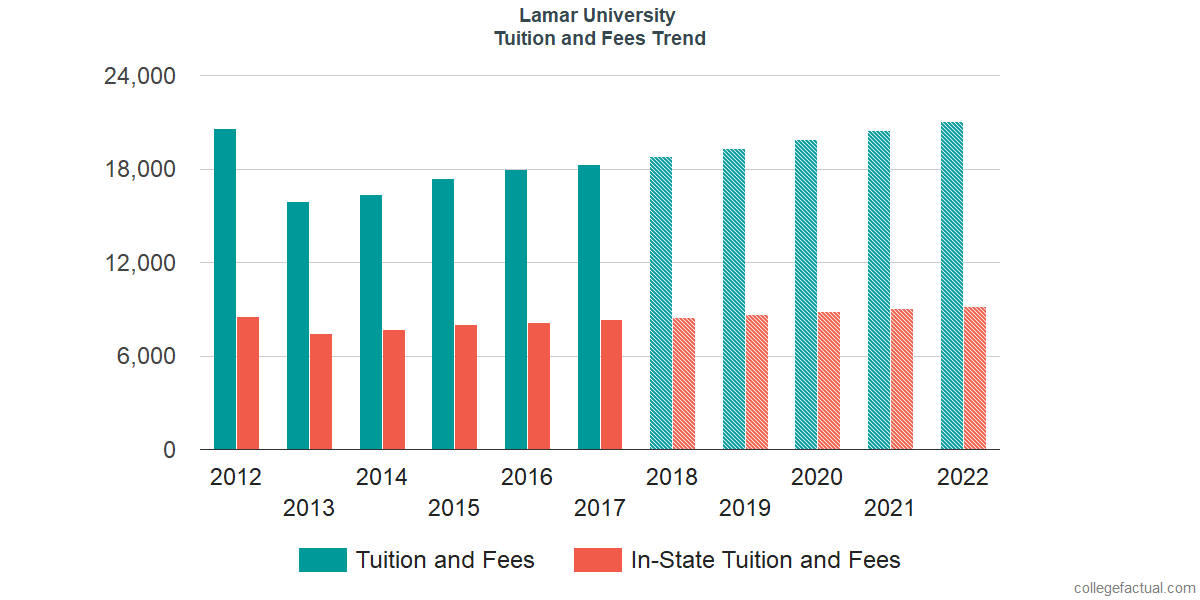 Tuition and Fees Trends at Lamar University
