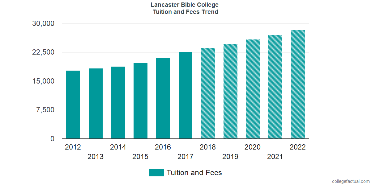 Tuition and Fees Trends at Lancaster Bible College