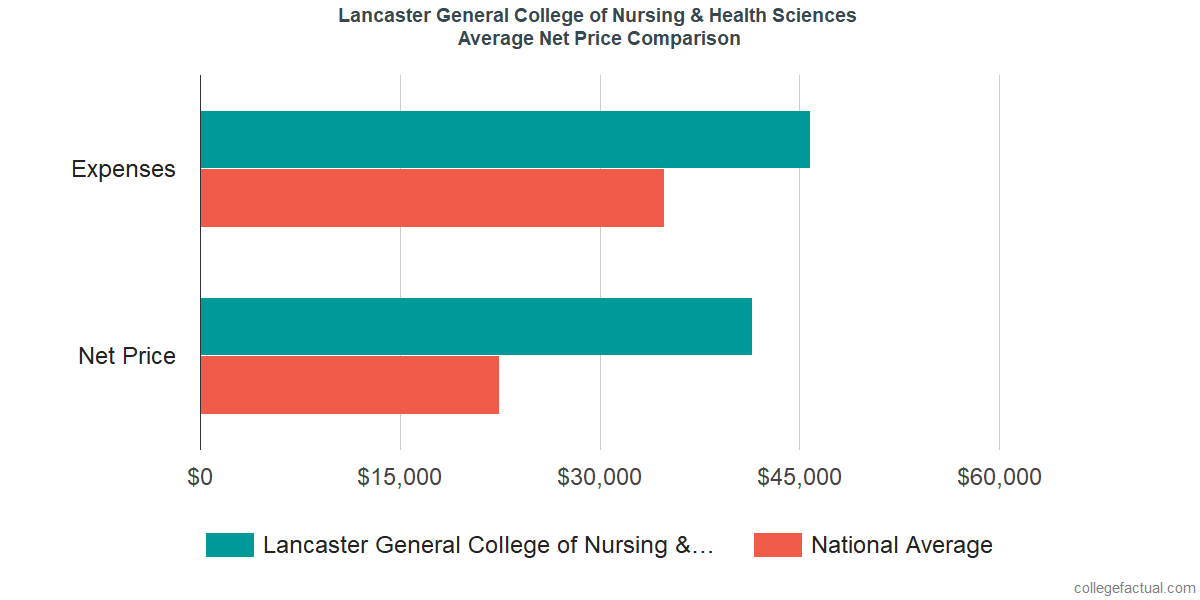Net Price Comparisons at Pennsylvania College of Health Sciences