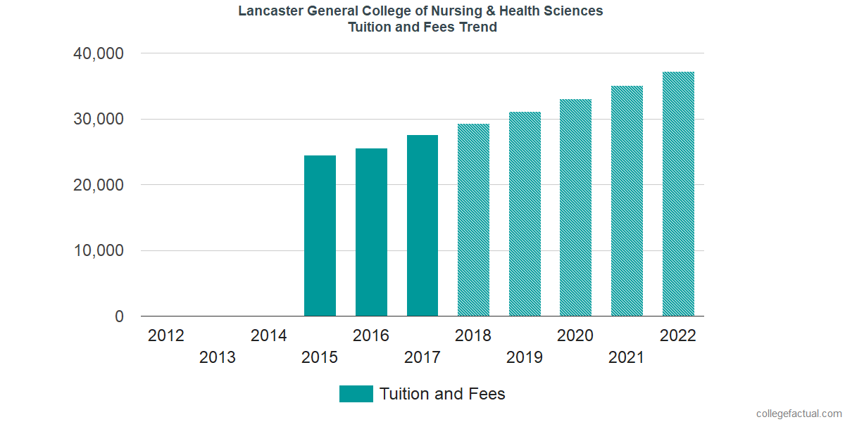 Tuition and Fees Trends at Pennsylvania College of Health Sciences