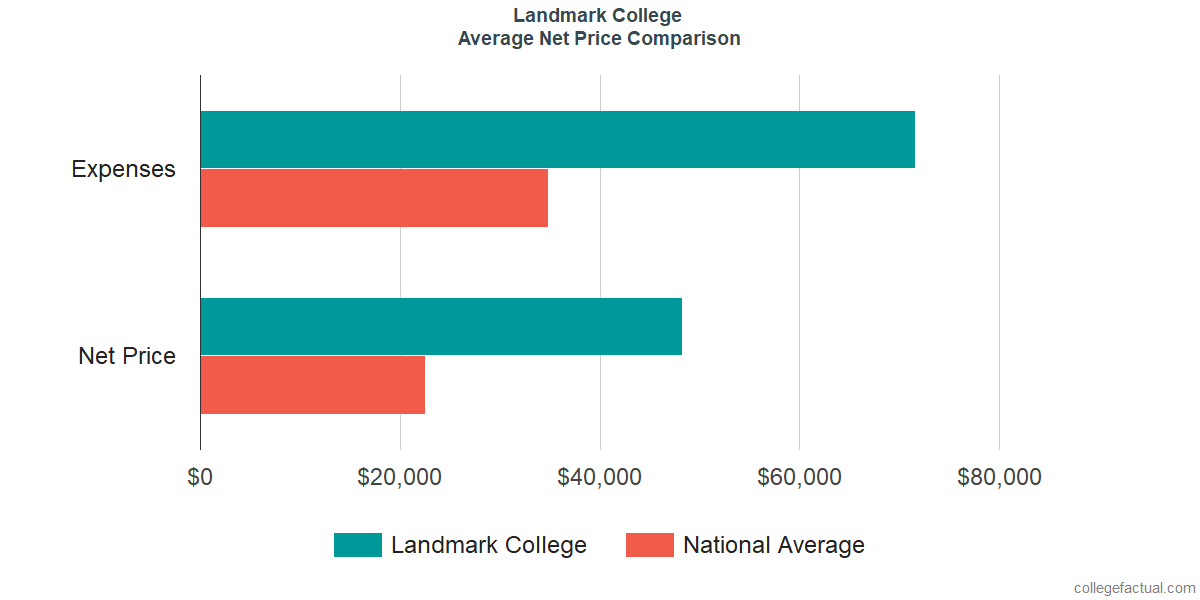 Net Price Comparisons at Landmark College