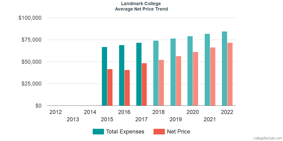 Net Price Trends at Landmark College