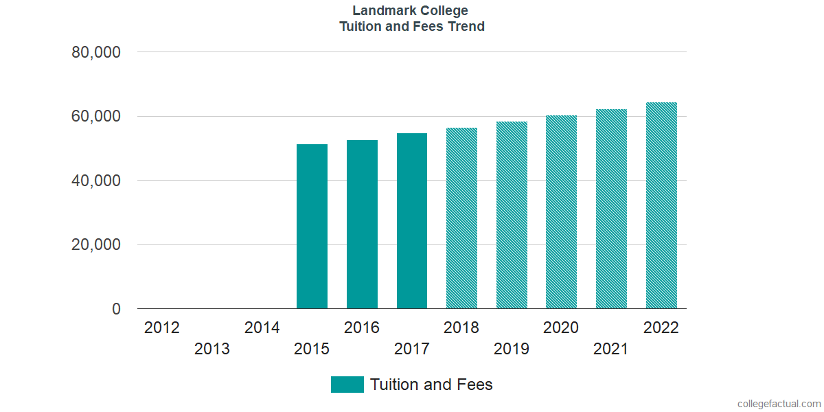 Tuition and Fees Trends at Landmark College