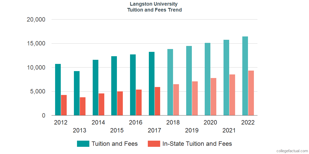 Tuition and Fees Trends at Langston University