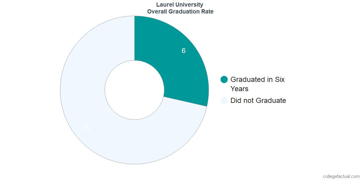 John Wesley UniversityUndergraduate Graduation Rate