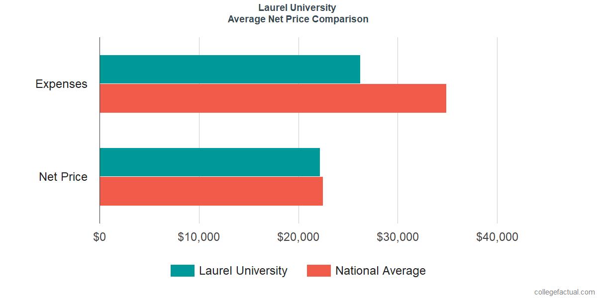 Net Price Comparisons at John Wesley University