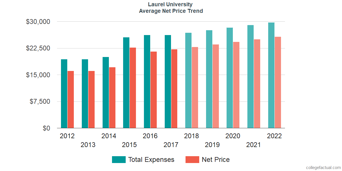 Average Net Price at Laurel University