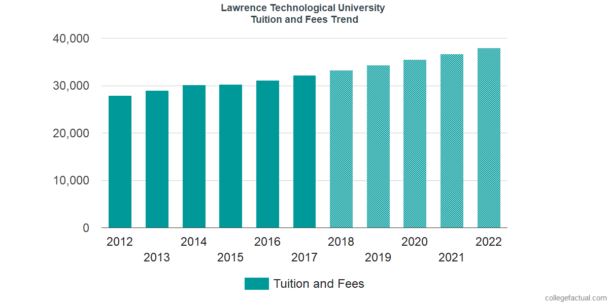 Tuition and Fees Trends at Lawrence Technological University