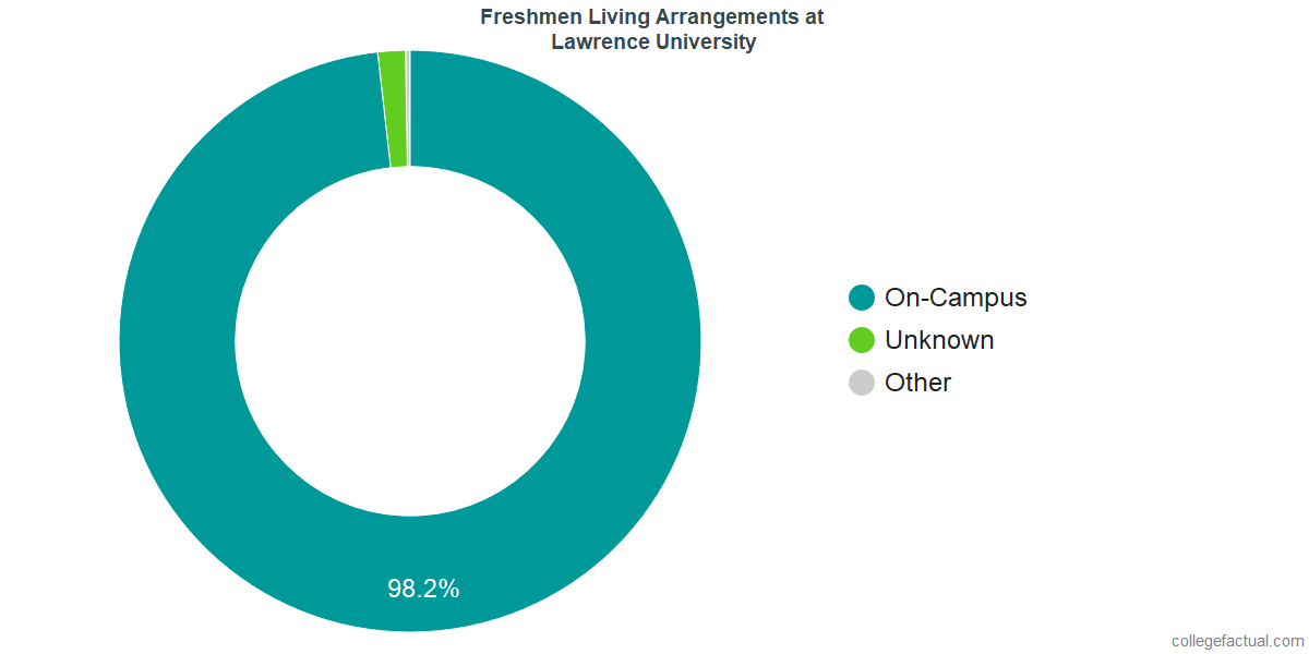 Freshmen Living Arrangements at Lawrence University