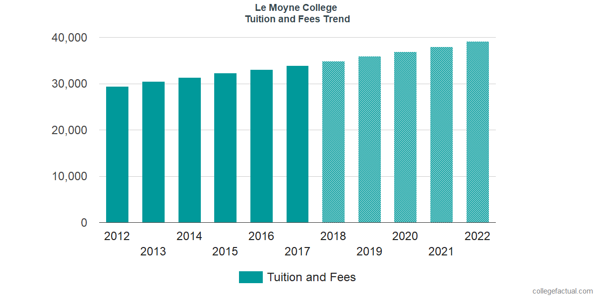 Tuition and Fees Trends at Le Moyne College
