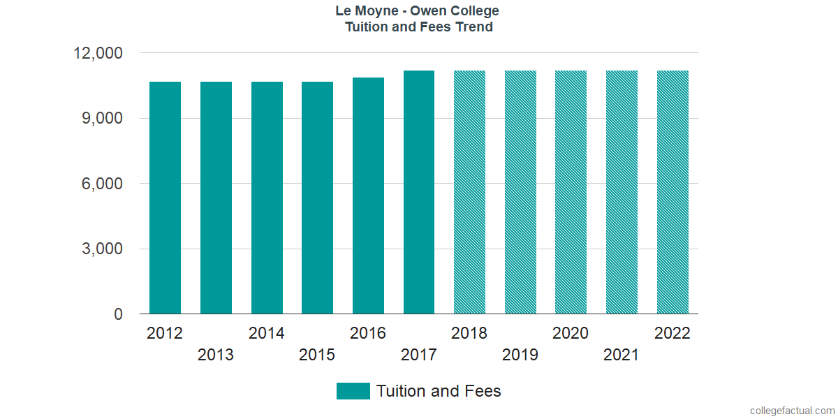 Tuition and Fees Trends at Le Moyne - Owen College